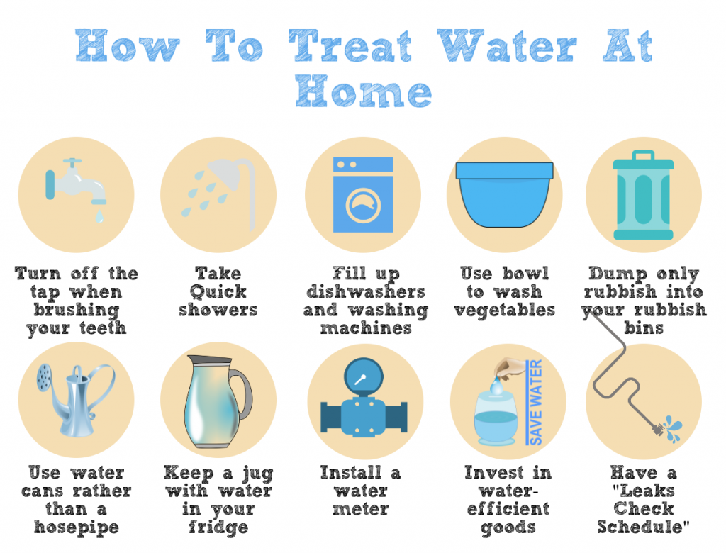 How to treat water at home 5 top water saving tips for How to save water in your house