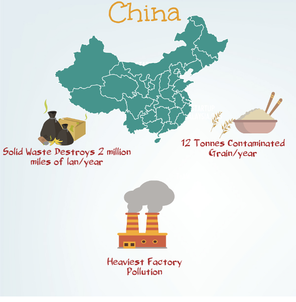 land pollution facts and statistics China