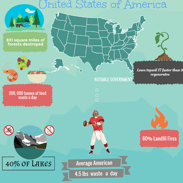 land pollution facts and statistics United States