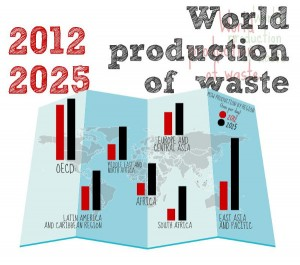solid waste production by region